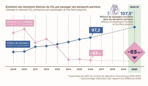 Le Groupe ADP relève son ambition de réduction des émissions de CO2: - 65% sur les 3 aéroports parisiens entre 2009 et 2020