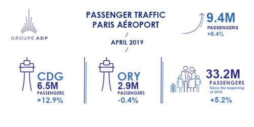 April 2019 traffic figures