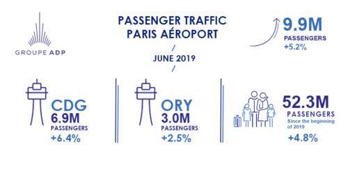 June 2019 traffic figures