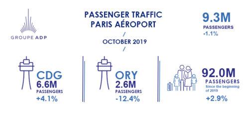 October 2019 traffic figures<br />