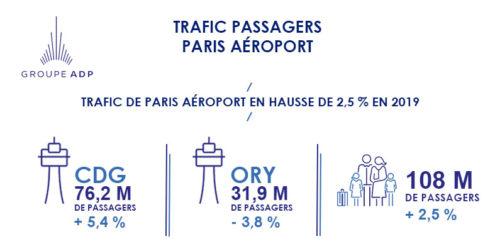 Trafic de Paris Aéroport en hausse de 2,5 % en 2019,à 108 millions de passagers