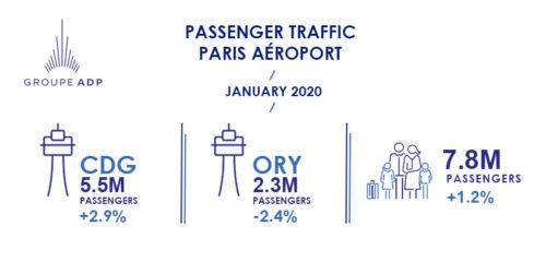 January 2020 traffic figures