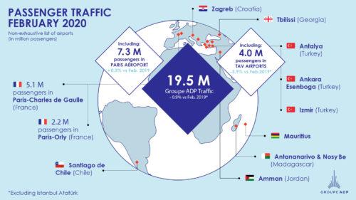 February 2020 traffic figures