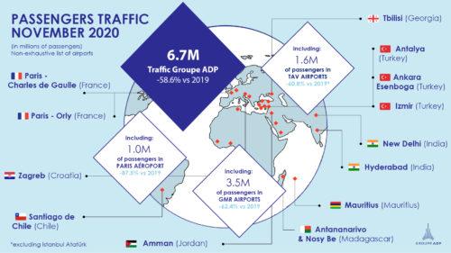 November 2020 traffic figures