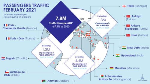 February 2021 traffic figures